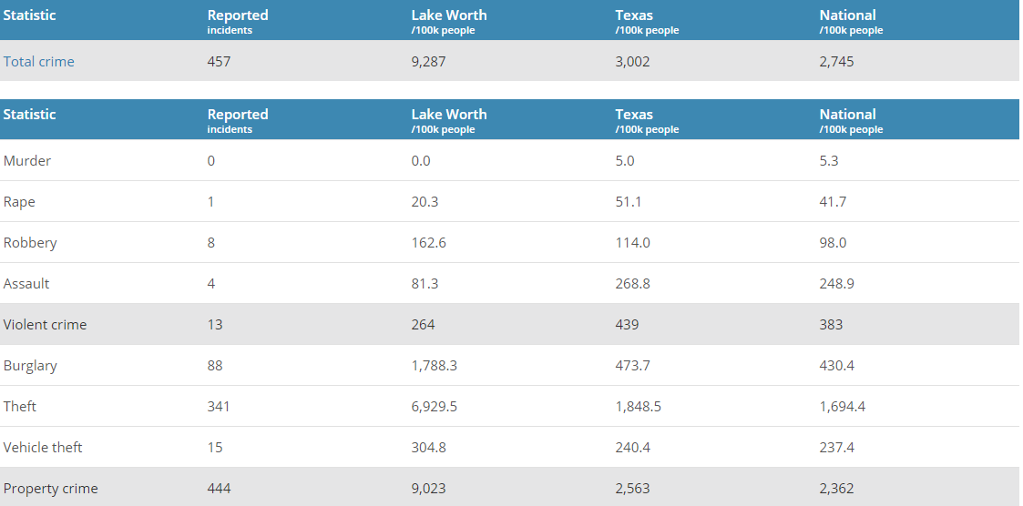 Lake Worth Crime Rates